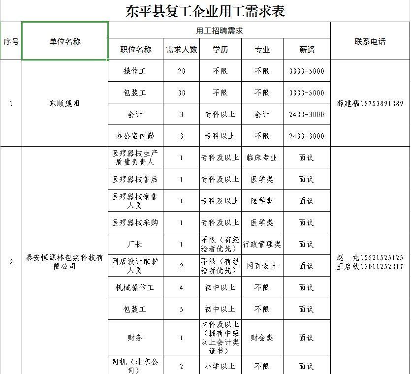 东平县复工企业用工需求表